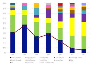 Exploitation Trends Chart