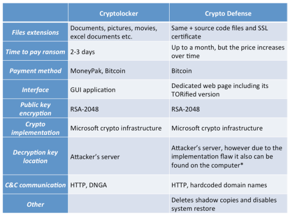 Cryptolocker and Crypto Defense comparison