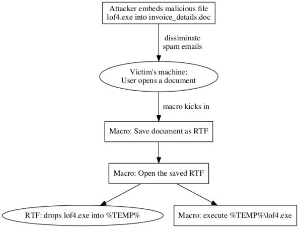 attack_diagram